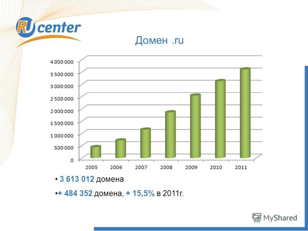 Домен.ru 3 613 012 домена + 484 352 домена, + 15,5% в 2011г.