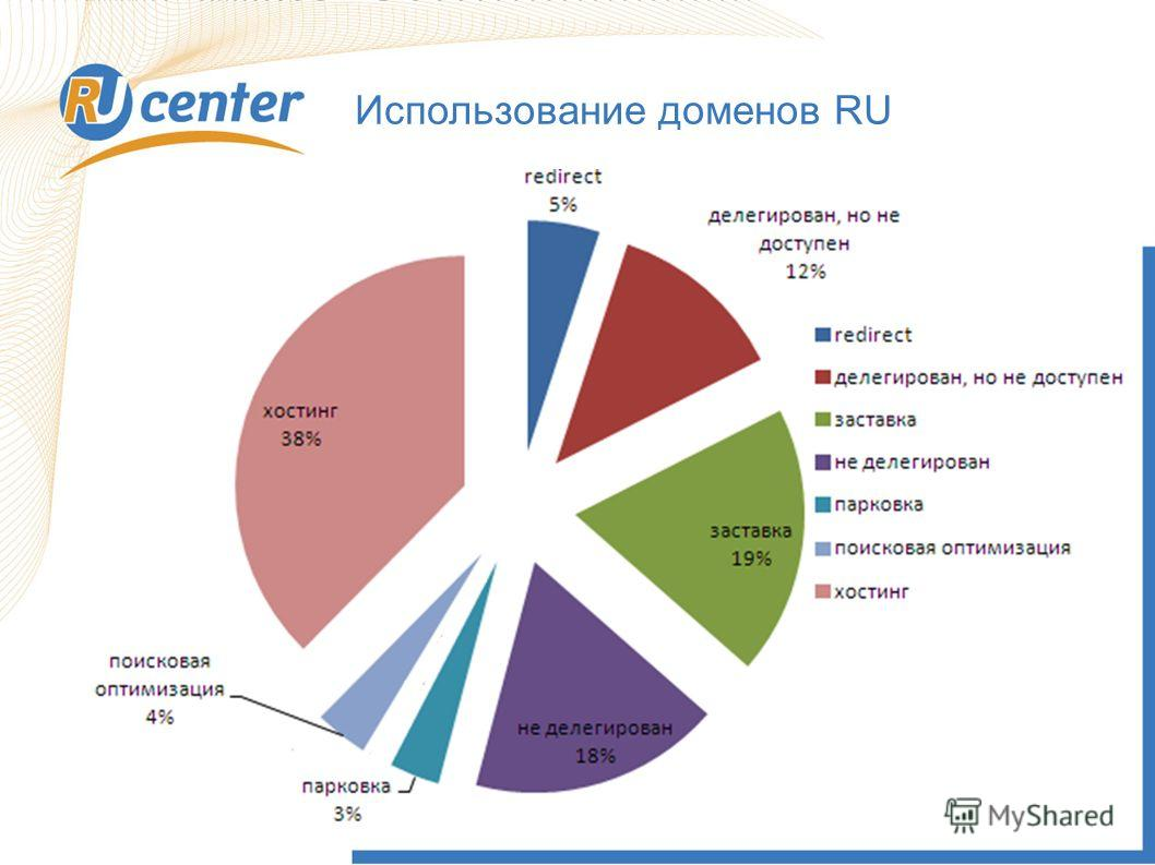 Использование доменов RU