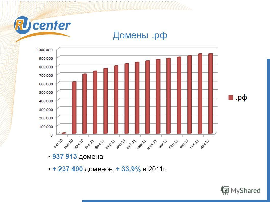 Домены.рф 937 913 домена + 237 490 доменов, + 33,9% в 2011г.