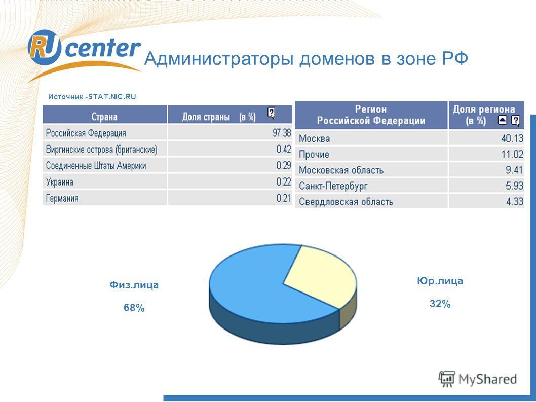 Администраторы доменов в зоне РФ 9637483 Физ.лица 68% Юр.лица 32% Источник -STAT.NIC.RU