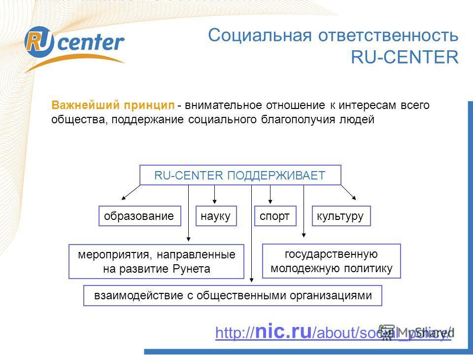 Социальная ответственность RU-CENTER Важнейший принцип - внимательное отношение к интересам всего общества, поддержание социального благополучия людей RU-CENTER ПОДДЕРЖИВАЕТ наукуобразованиекультуруспорт мероприятия, направленные на развитие Рунета г