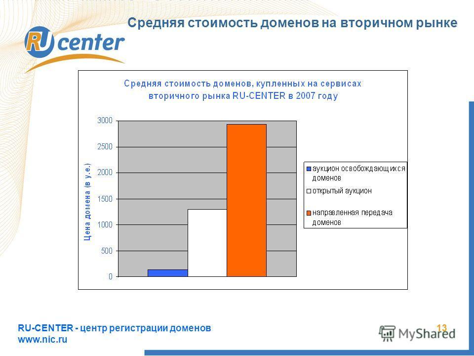 RU-CENTER - центр регистрации доменов www.nic.ru 13 Средняя стоимость доменов на вторичном рынке