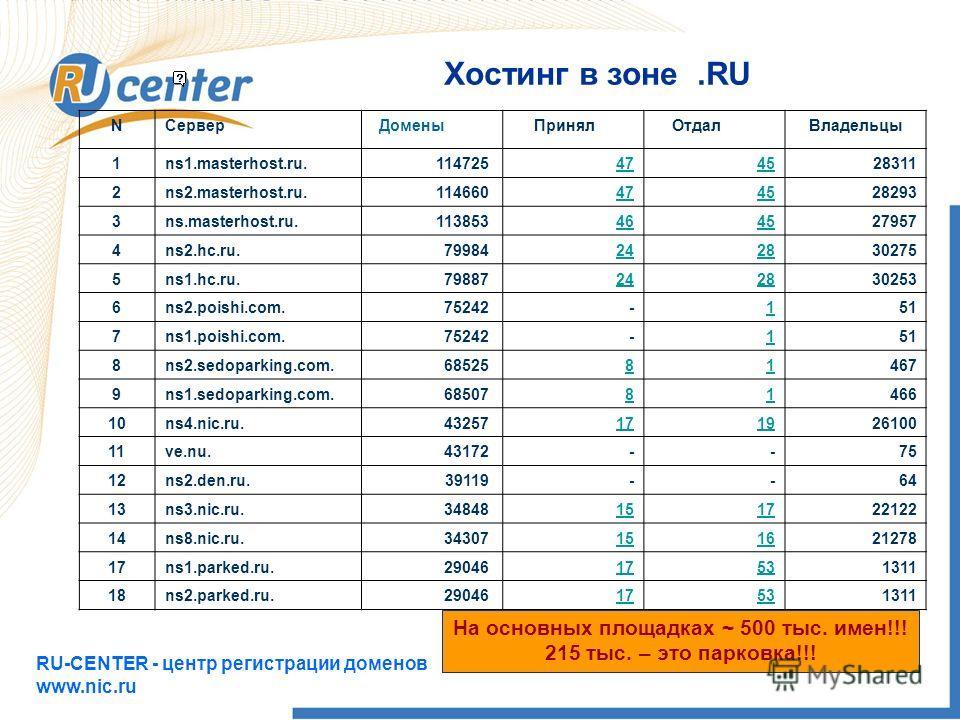 RU-CENTER - центр регистрации доменов www.nic.ru 12 Хостинг в зоне.RU NСерверДомены Принял Отдал Владельцы 1ns1.masterhost.ru.114725 474528311 2ns2.masterhost.ru.114660 474528293 3ns.masterhost.ru.113853 464527957 4ns2.hc.ru.79984 242830275 5ns1.hc.r
