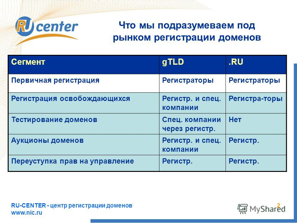 RU-CENTER - центр регистрации доменов www.nic.ru 2 Что мы подразумеваем под рынком регистрации доменов СегментgTLD.RU Первичная регистрацияРегистраторы Регистрация освобождающихсяРегистр. и спец. компании Регистра-торы Тестирование доменовСпец. компа