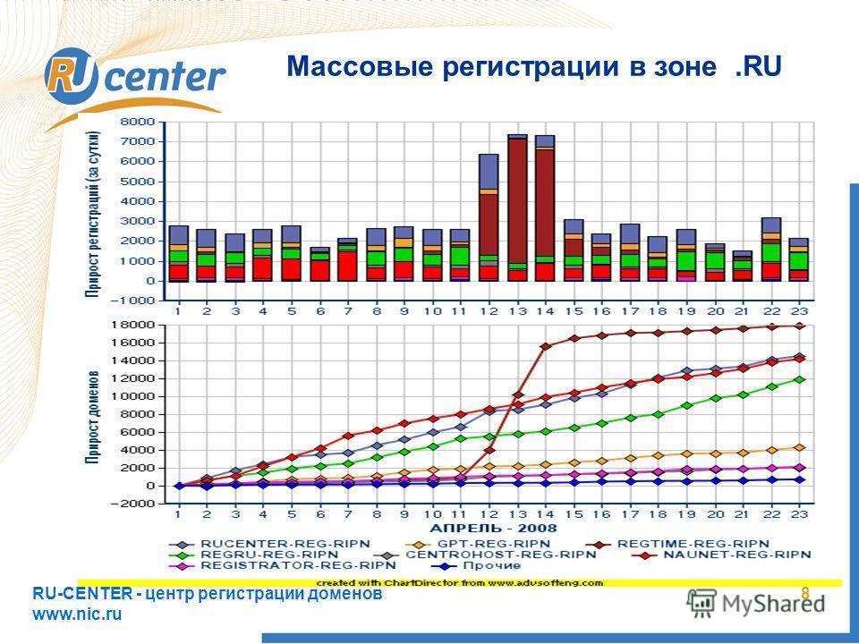 RU-CENTER - центр регистрации доменов www.nic.ru 8 Массовые регистрации в зоне.RU