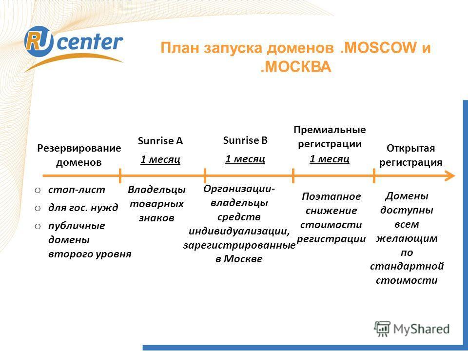 План запуска доменов.MOSCOW и.МОСКВА Резервирование доменов Sunrise A Sunrise B Премиальные регистрации Открытая регистрация Владельцы товарных знаков Организации- владельцы средств индивидуализации, зарегистрированные в Москве Поэтапное снижение сто
