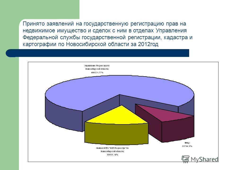 Принято заявлений на государственную регистрацию прав на недвижимое имущество и сделок с ним в отделах Управления Федеральной службы государственной регистрации, кадастра и картографии по Новосибирской области за 2012год