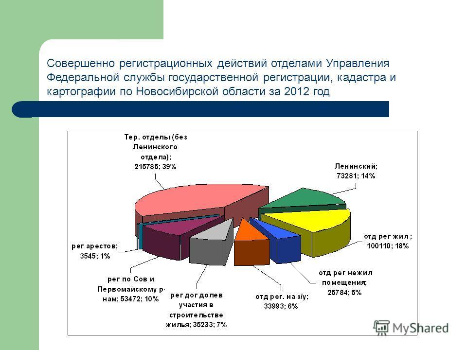 Совершенно регистрационных действий отделами Управления Федеральной службы государственной регистрации, кадастра и картографии по Новосибирской области за 2012 год