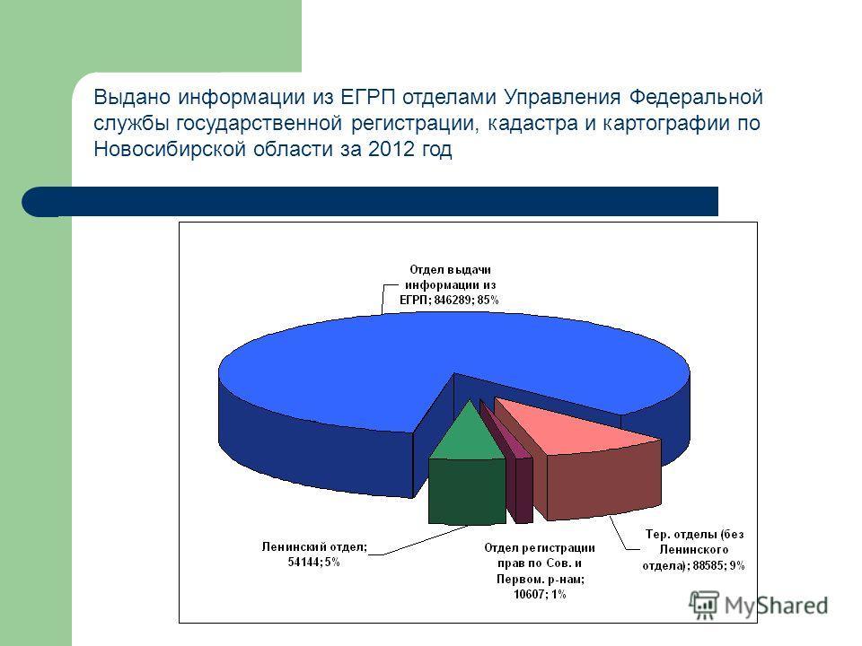 Выдано информации из ЕГРП отделами Управления Федеральной службы государственной регистрации, кадастра и картографии по Новосибирской области за 2012 год