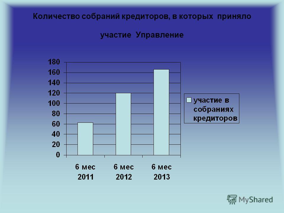 Количество собраний кредиторов, в которых приняло участие Управление