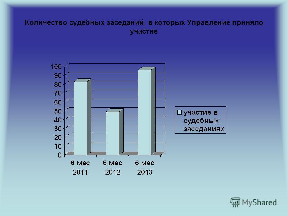 Количество судебных заседаний, в которых Управление приняло участие