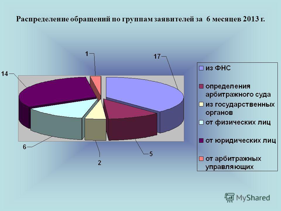 Распределение обращений по группам заявителей за 6 месяцев 2013 г.