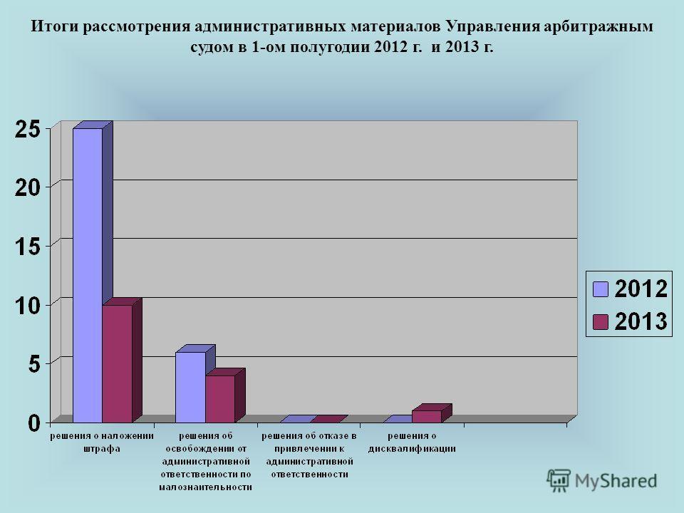 Итоги рассмотрения административных материалов Управления арбитражным судом в 1-ом полугодии 2012 г. и 2013 г.
