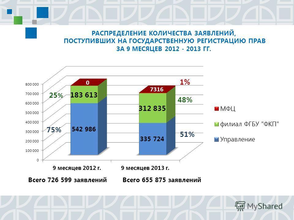 РАСПРЕДЕЛЕНИЕ КОЛИЧЕСТВА ЗАЯВЛЕНИЙ, ПОСТУПИВШИХ НА ГОСУДАРСТВЕННУЮ РЕГИСТРАЦИЮ ПРАВ ЗА 9 МЕСЯЦЕВ 2012 - 2013 ГГ.