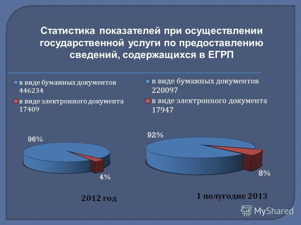 Статистика показателей при осуществлении государственной услуги по предоставлению сведений, содержащихся в ЕГРП