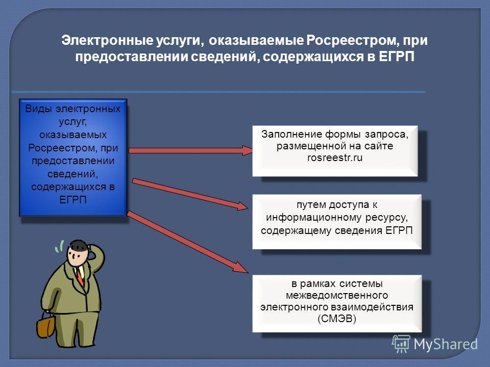 Виды электронных услуг, оказываемых Росреестром, при предоставлении сведений, содержащихся в ЕГРП Заполнение формы запроса, размещенной на сайте rosreestr.ru путем доступа к информационному ресурсу, содержащему сведения ЕГРП в рамках системы межведом