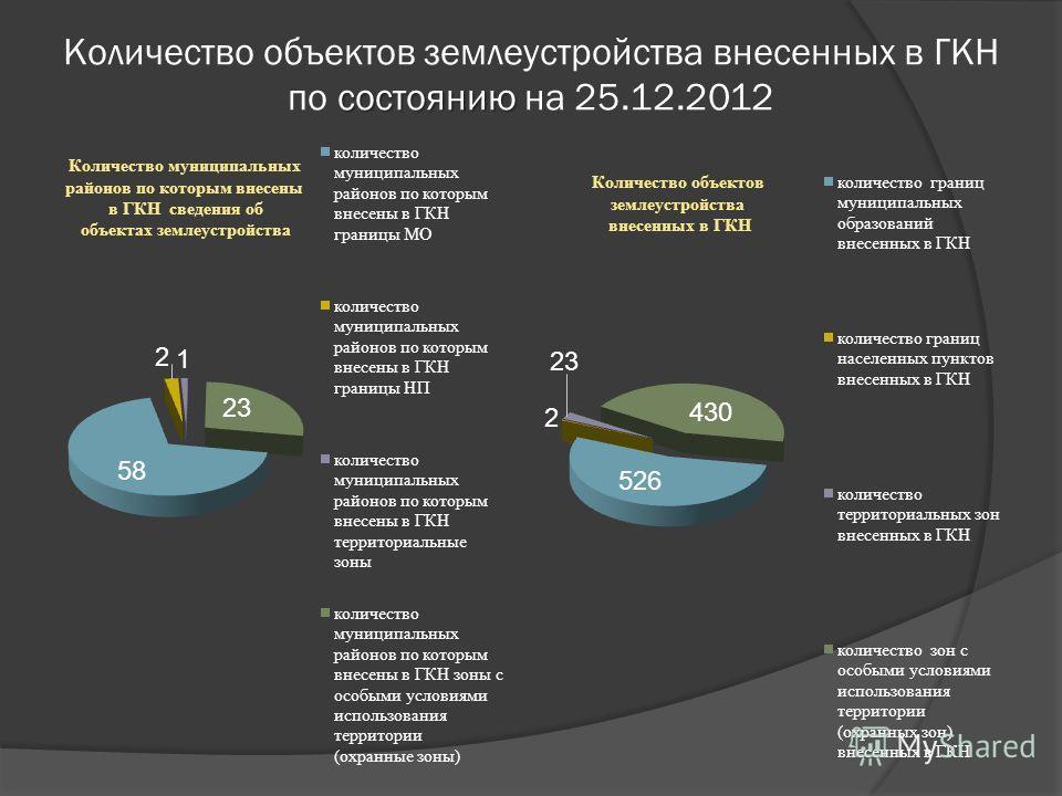 состоянию Количество объектов землеустройства внесенных в ГКН по состоянию на 25.12.2012