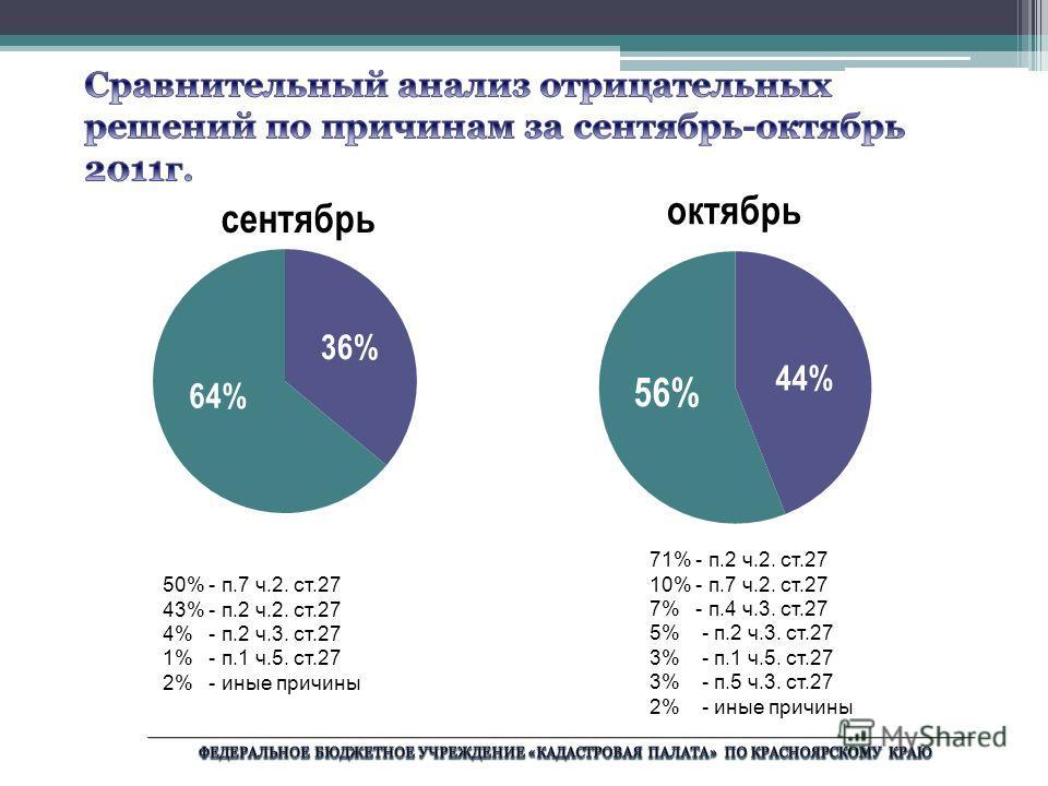 сентябрь 50% - п.7 ч.2. ст.27 43% - п.2 ч.2. ст.27 4% - п.2 ч.3. ст.27 1% - п.1 ч.5. ст.27 2% - иные причины 71% - п.2 ч.2. ст.27 10% - п.7 ч.2. ст.27 7% - п.4 ч.3. ст.27 5% - п.2 ч.3. ст.27 3% - п.1 ч.5. ст.27 3% - п.5 ч.3. ст.27 2% - иные причины