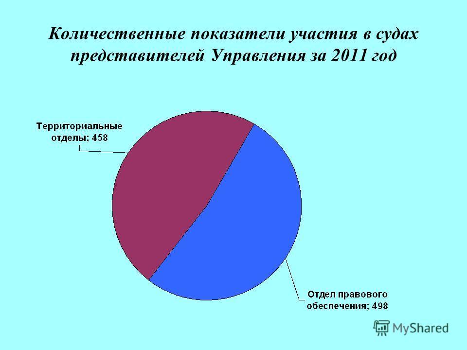 Количественные показатели участия в судах представителей Управления за 2011 год