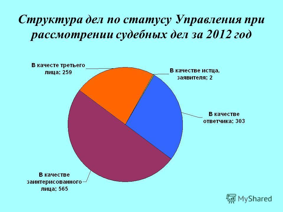Структура дел по статусу Управления при рассмотрении судебных дел за 2012 год