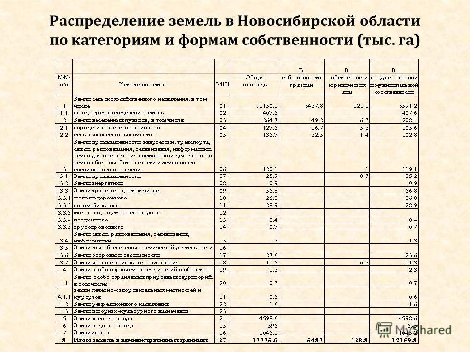 Распределение земель в Новосибирской области по категориям и формам собственности (тыс. га)