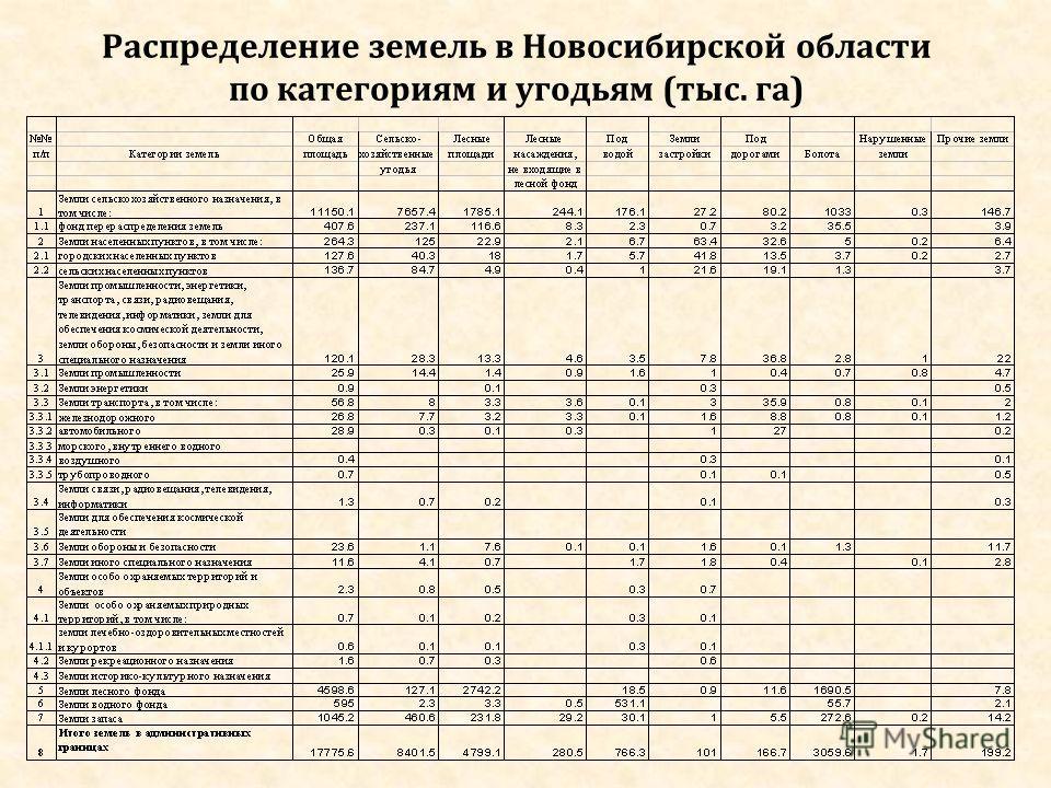 Распределение земель в Новосибирской области по категориям и угодьям (тыс. га)