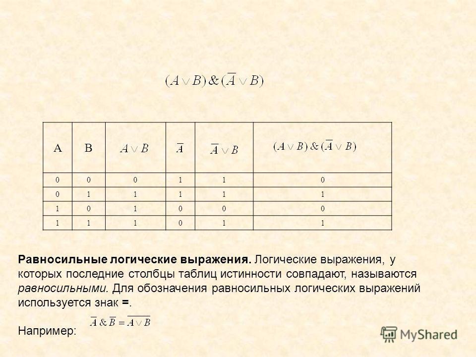 АВ 000110 011111 101000 111011 Равносильные логические выражения. Логические выражения, у которых последние столбцы таблиц истинности совпадают, называются равносильными. Для обозначения равносильных логических выражений используется знак =. Например
