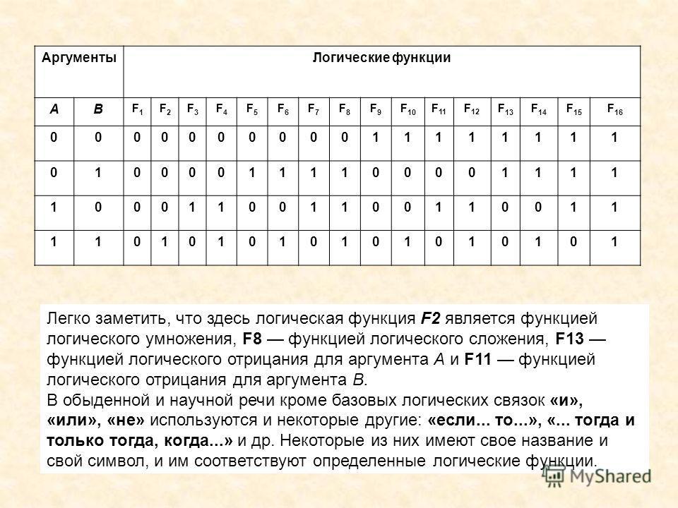 АргументыЛогические функции АВ F1F1 F2F2 F3F3 F4F4 F5F5 F6F6 F7F7 F8F8 F9F9 F10F10 F 11 F 12 F 13 F 14 F 15 F 16 000000000011111111 010000111100001111 100011001100110011 110101010101010101 Легко заметить, что здесь логическая функция F2 является функ