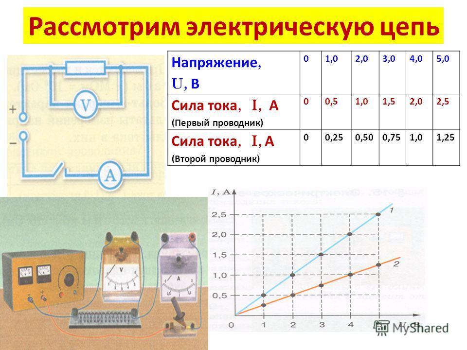 Рассмотрим электрическую цепь Напряжение, U, В 01,02,03,04,05,0 Сила тока, I, А ( Первый проводник ) 00,51,01,52,02,5 Сила тока, I, А ( Второй проводник ) 00,250,500,751,01,25