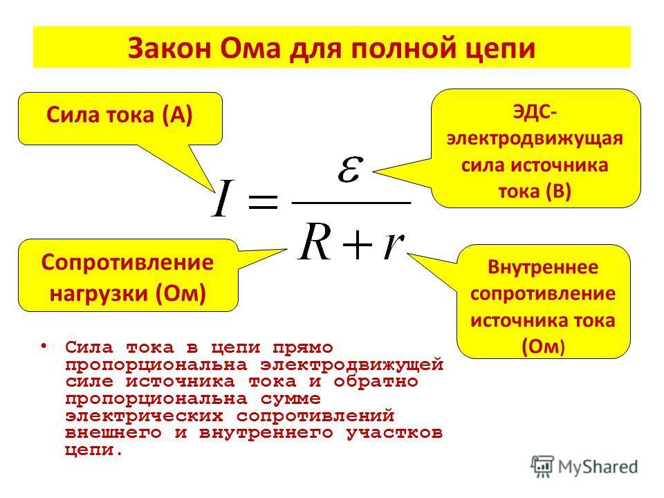 Закон Ома для полной цепи Сила тока в цепи прямо пропорциональна электродвижущей силе источника тока и обратно пропорциональна сумме электрических сопротивлений внешнего и внутреннего участков цепи. Сила тока (А) ЭДС- электродвижущая сила источника т