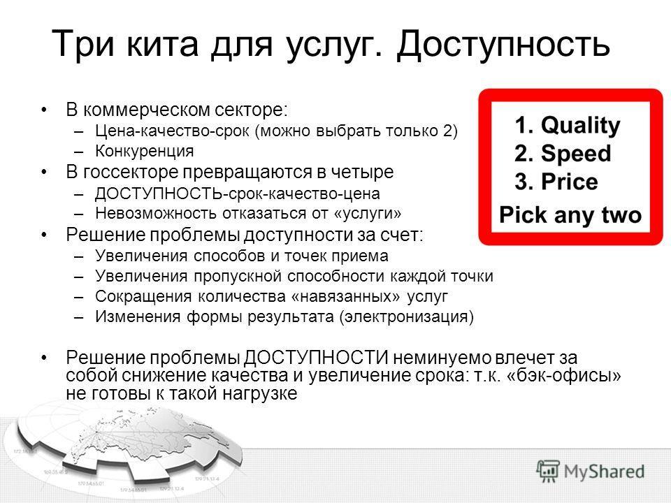 Три кита для услуг. Доступность В коммерческом секторе: –Цена-качество-срок (можно выбрать только 2) –Конкуренция В госсекторе превращаются в четыре –ДОСТУПНОСТЬ-срок-качество-цена –Невозможность отказаться от «услуги» Решение проблемы доступности за