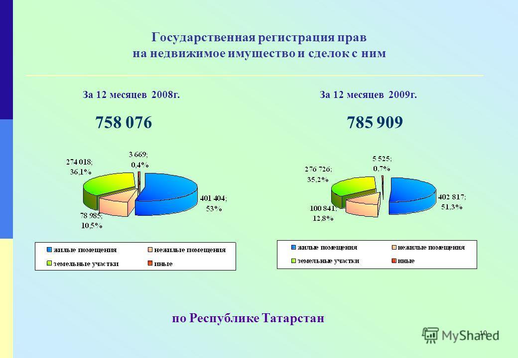 10 Государственная регистрация прав на недвижимое имущество и сделок с ним 758 076 785 909 по Республике Татарстан За 12 месяцев 2008г.За 12 месяцев 2009г.