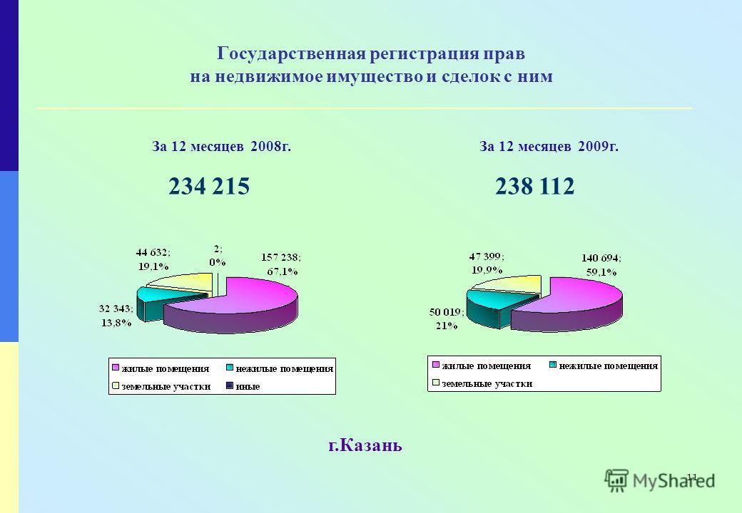 11 Государственная регистрация прав на недвижимое имущество и сделок с ним 234 215 238 112 г.Казань За 12 месяцев 2008г.За 12 месяцев 2009г.