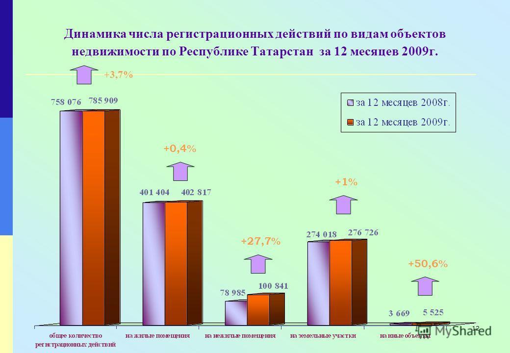 12 Динамика числа регистрационных действий по видам объектов недвижимости по Республике Татарстан за 12 месяцев 2009г. +1% +50,6% +0,4% +27,7% +3,7%+3,7%