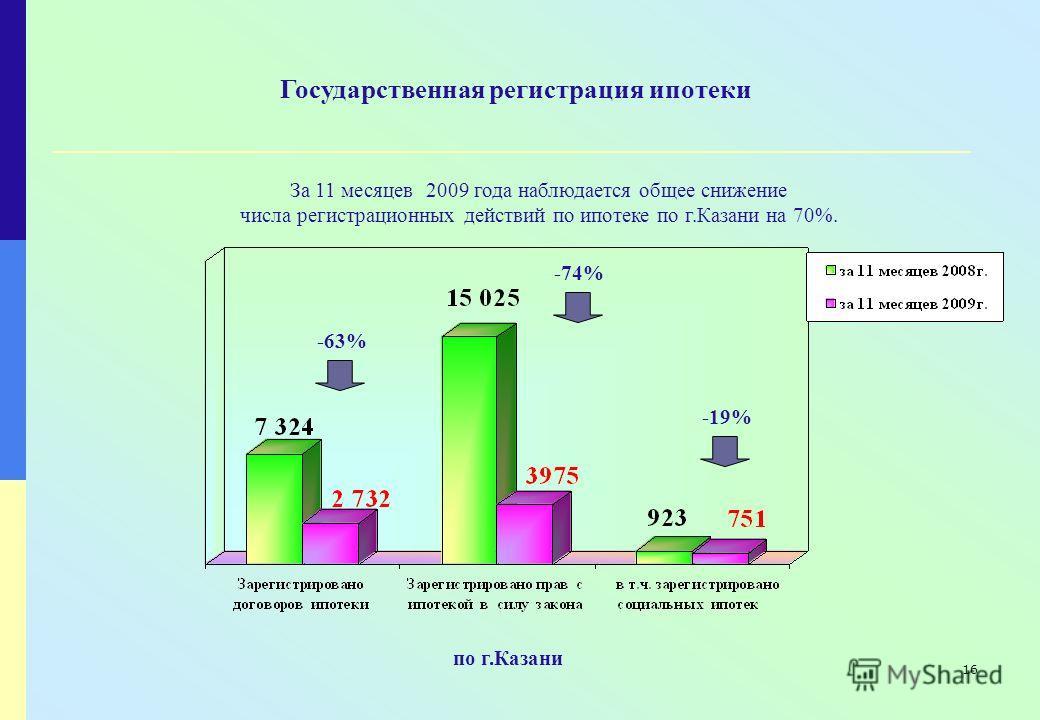 16 Государственная регистрация ипотеки За 11 месяцев 2009 года наблюдается общее снижение числа регистрационных действий по ипотеке по г.Казани на 70%. по г.Казани -63% -74% -19%