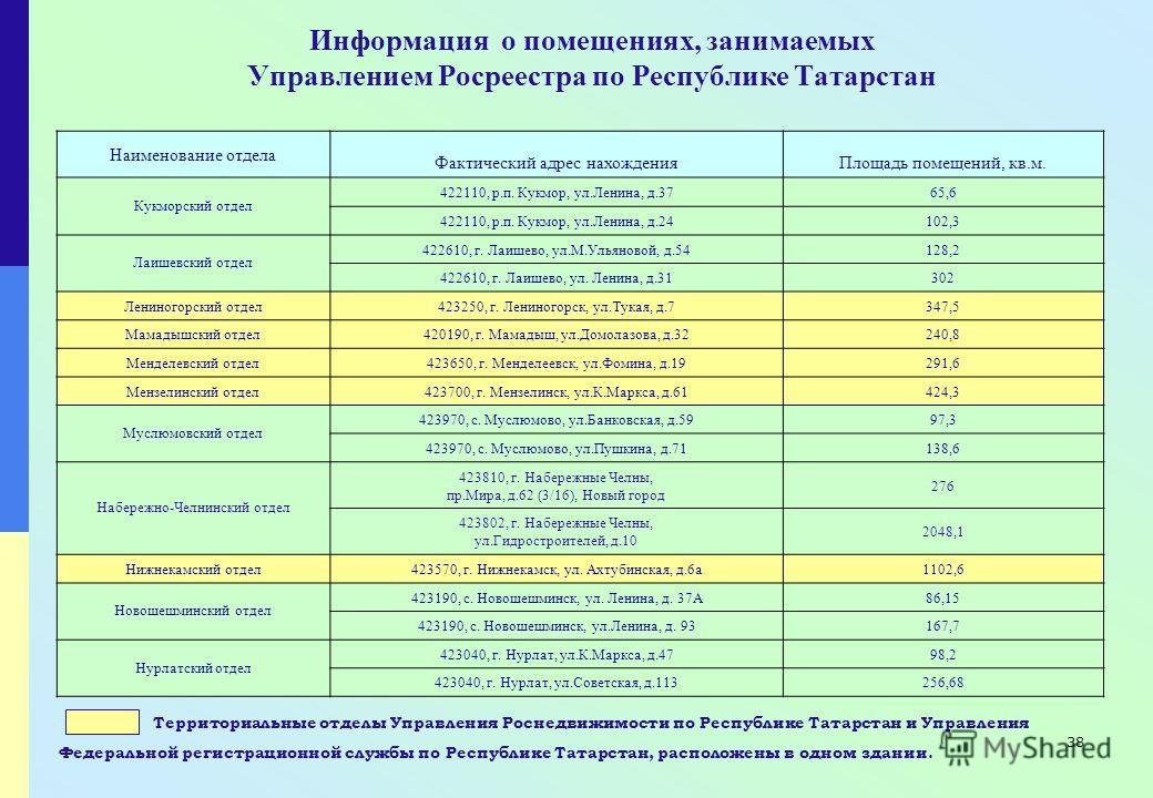 38 Информация о помещениях, занимаемых Управлением Росреестра по Республике Татарстан Территориальные отделы Управления Роснедвижимости по Республике Татарстан и Управления Федеральной регистрационной службы по Республике Татарстан, расположены в одн