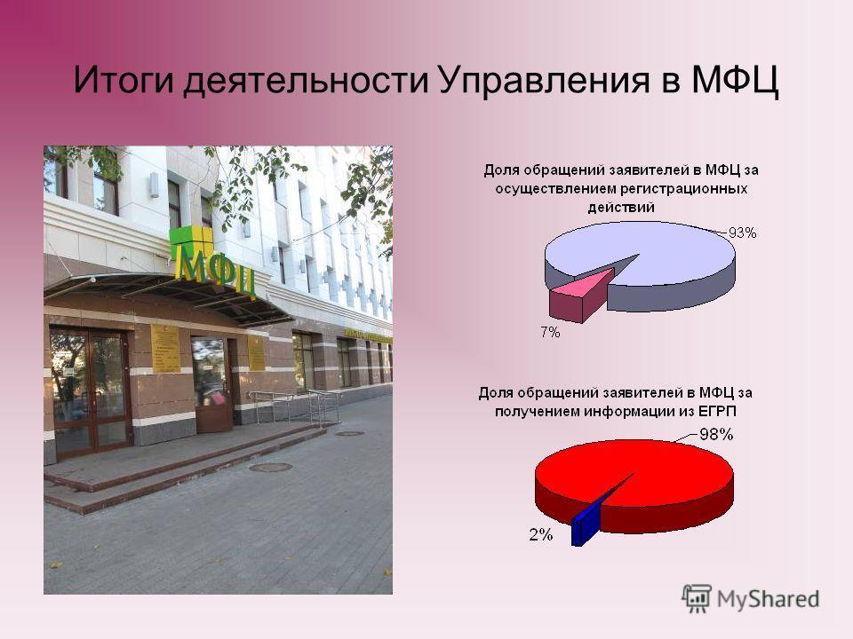 Итоги деятельности Управления в МФЦ