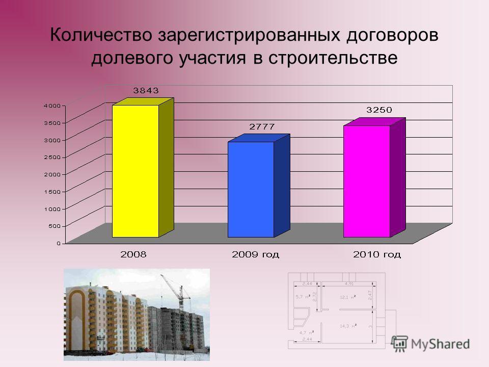 Количество зарегистрированных договоров долевого участия в строительстве