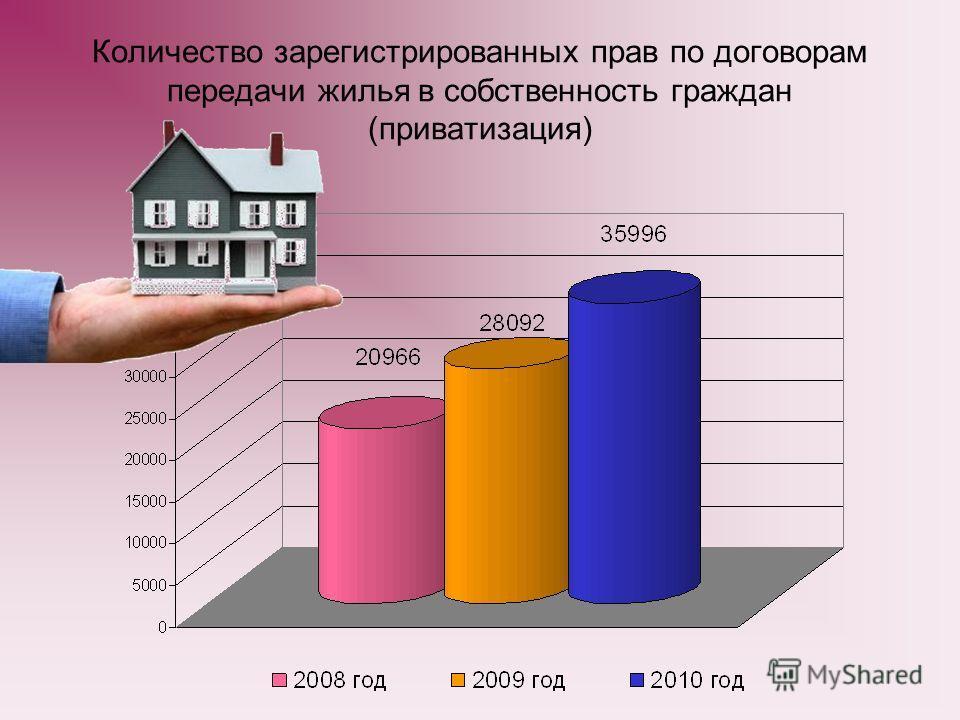 Количество зарегистрированных прав по договорам передачи жилья в собственность граждан (приватизация)