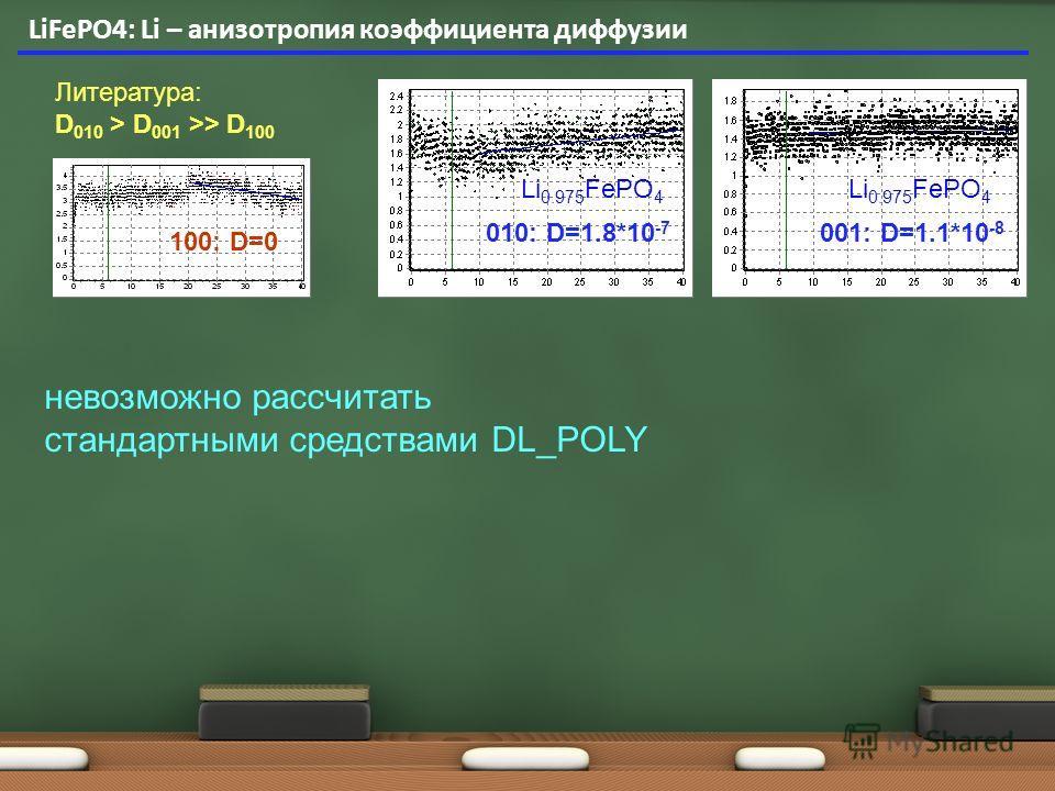 LiFePO4: Li – анизотропия коэффициента диффузии Литература: D 010 > D 001 >> D 100 100: D=0 010: D=1.8*10 -7 001: D=1.1*10 -8 Li 0.975 FePO 4 невозможно рассчитать стандартными средствами DL_POLY