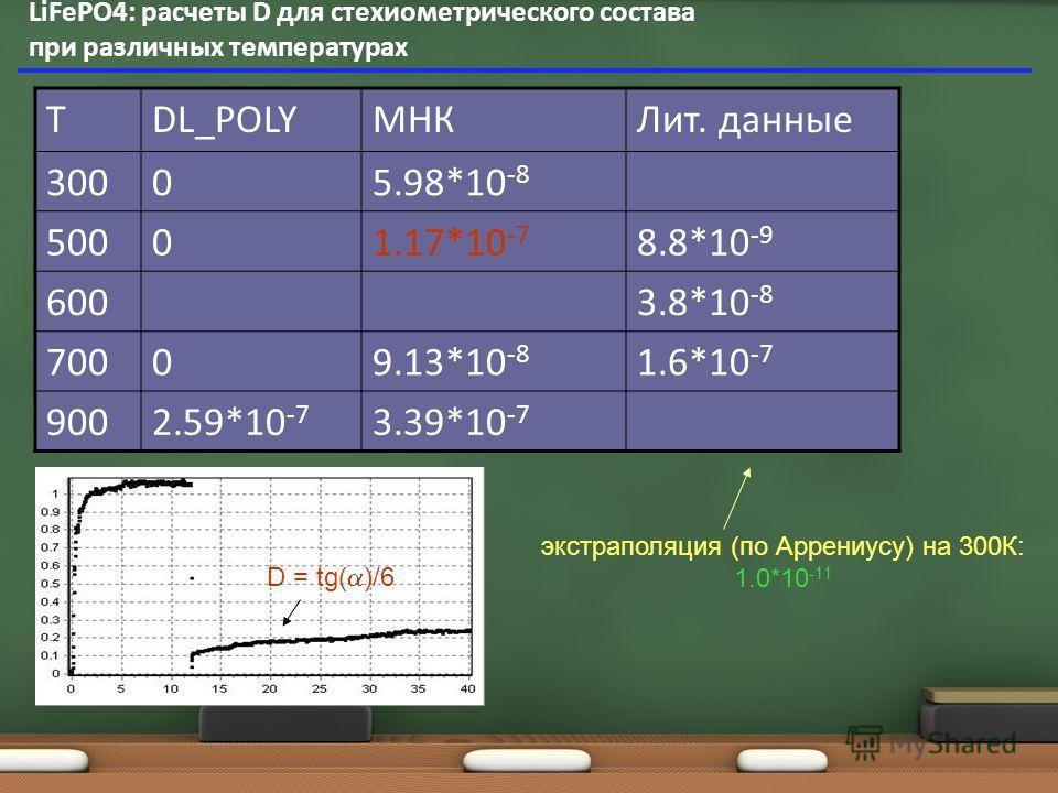 LiFePO4: расчеты D для стехиометрического состава при различных температурах ТDL_POLYМНКЛит. данные 30005.98*10 -8 50001.17*10 -7 8.8*10 -9 6003.8*10 -8 70009.13*10 -8 1.6*10 -7 9002.59*10 -7 3.39*10 -7 D = tg( )/6 экстраполяция (по Аррениусу) на 300