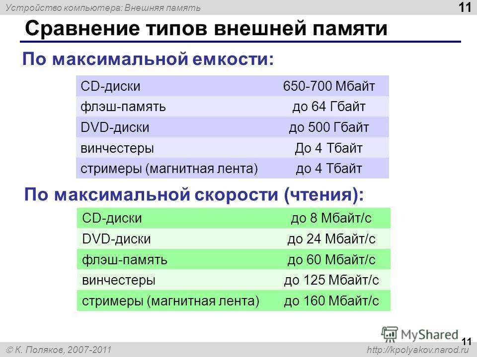 Устройство компьютера: Внешняя память 11 К. Поляков, 2007-2011 http://kpolyakov.narod.ru Сравнение типов внешней памяти 11 CD-диски650-700 Мбайт флэш-памятьдо 64 Гбайт DVD-дискидо 500 Гбайт винчестерыДо 4 Тбайт стримеры (магнитная лента)до 4 Тбайт По