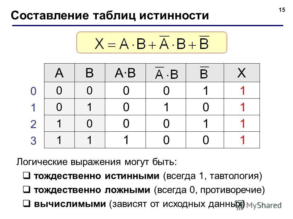 15 Составление таблиц истинности ABA·BA·BX 00 01 10 11 0 1 2 3 0 1 0 0 0 0 0 1 1 0 1 0 1 1 1 1 Логические выражения могут быть: тождественно истинными (всегда 1, тавтология) тождественно ложными (всегда 0, противоречие) вычислимыми (зависят от исходн