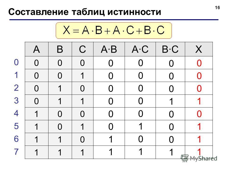16 Составление таблиц истинности ABCABACBCX 000 001 010 011 100 101 110 111 0 1 2 3 4 5 6 7 0 0 0 0 0 0 1 1 0 0 0 0 0 1 0 1 0 0 0 1 0 0 0 1 0 0 0 1 0 1 1 1