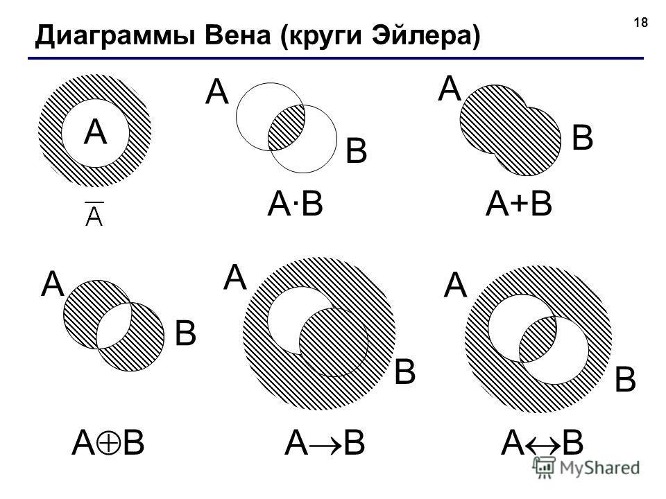 18 A B A B Диаграммы Вена (круги Эйлера) A A·BA·B A B A+B A B A B A B