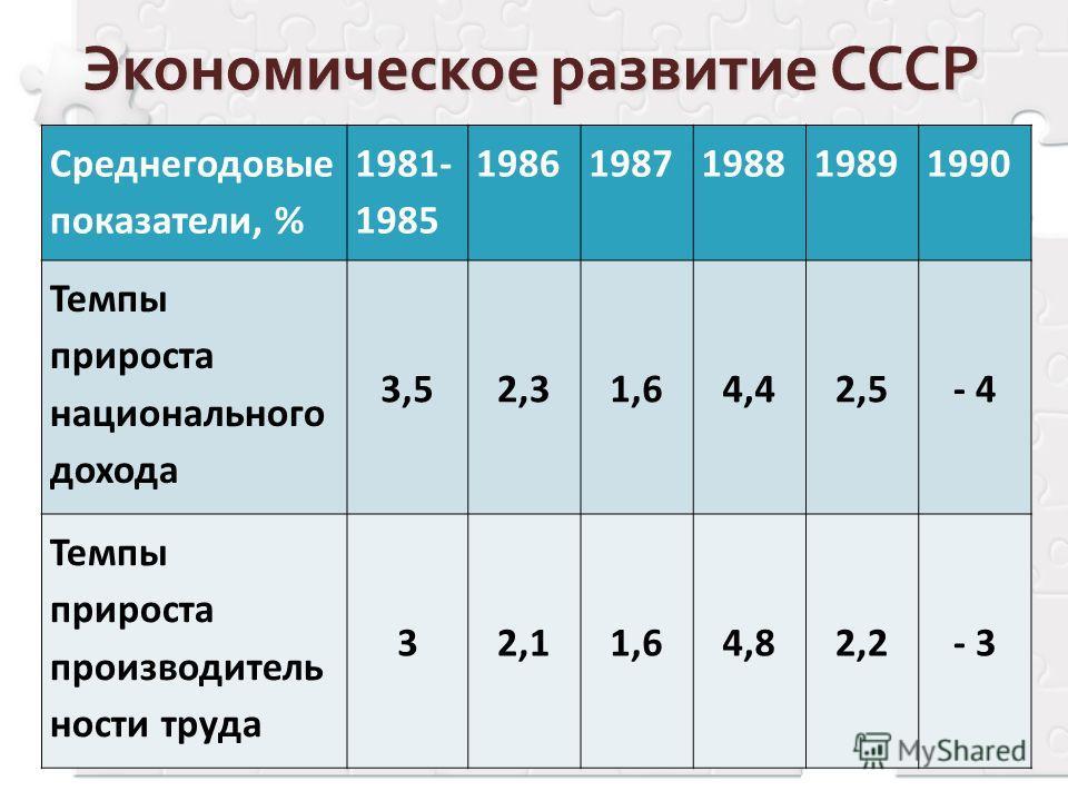 Среднегодовые показатели, % 1981- 1985 19861987198819891990 Темпы прироста национального дохода 3,52,31,64,42,5- 4 Темпы прироста производитель ности труда 32,11,64,82,2- 3