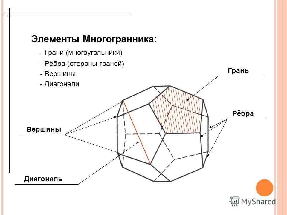 Элементы Многогранника: Грань Рёбра Вершины Диагональ - Грани (многоугольники) - Рёбра (стороны граней) - Вершины - Диагонали