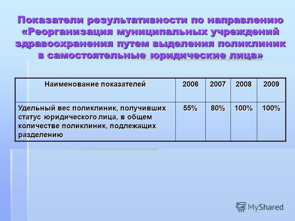Наименование показателей 2006200720082009 Удельный вес поликлиник, получивших статус юридического лица, в общем количестве поликлиник, подлежащих разделению 55%80%100%100% Показатели результативности по направлению «Реорганизация муниципальных учрежд