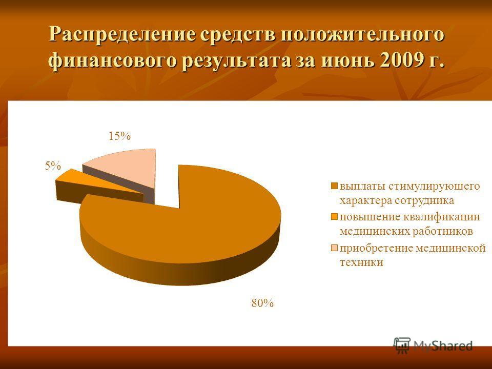 Распределение средств положительного финансового результата за июнь 2009 г.