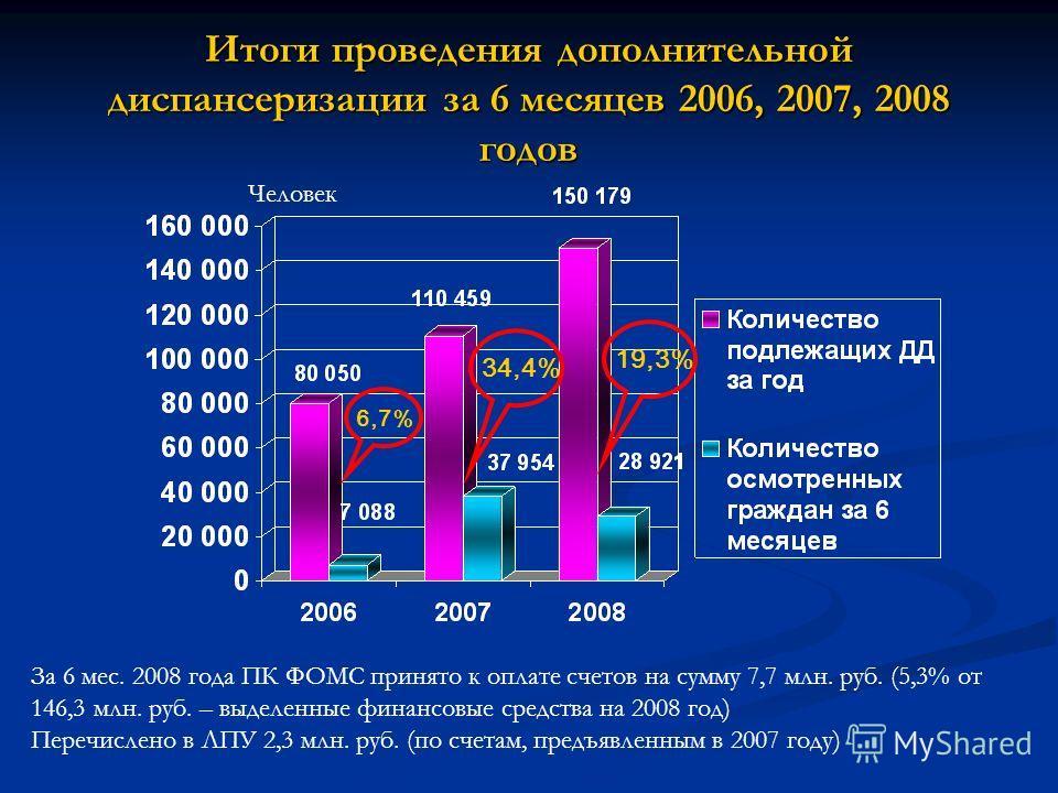 Итоги проведения дополнительной диспансеризации за 6 месяцев 2006, 2007, 2008 годов За 6 мес. 2008 года ПК ФОМС принято к оплате счетов на сумму 7,7 млн. руб. (5,3% от 146,3 млн. руб. – выделенные финансовые средства на 2008 год) Перечислено в ЛПУ 2,